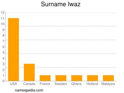 Surname Iwaz