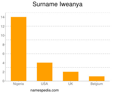Surname Iweanya