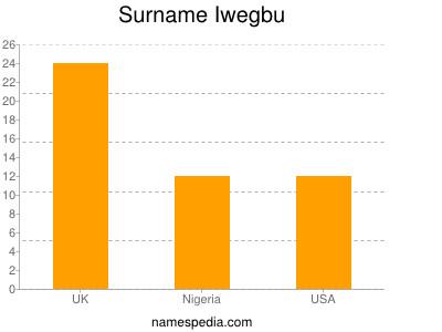 Surname Iwegbu