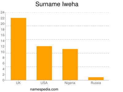 Surname Iweha