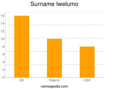 Surname Iwelumo