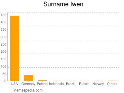 Surname Iwen