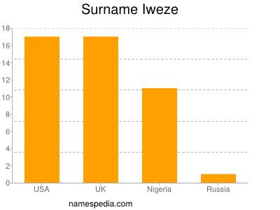 Surname Iweze