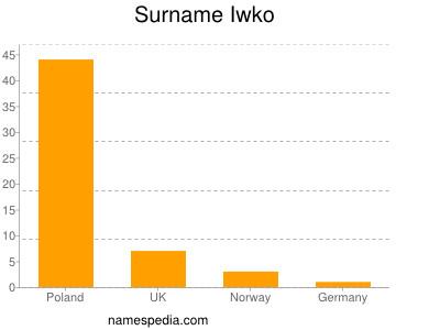Surname Iwko