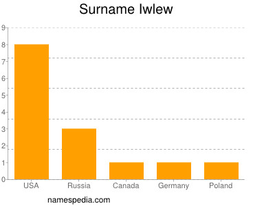 Surname Iwlew