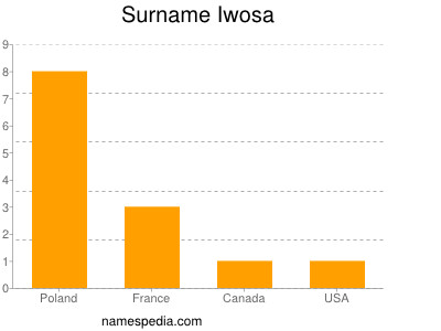 Surname Iwosa