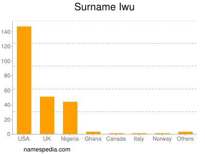 Surname Iwu
