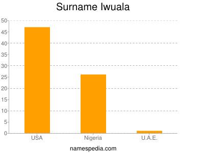 Surname Iwuala