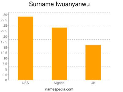 Surname Iwuanyanwu