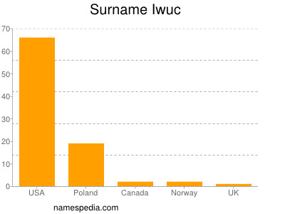 Surname Iwuc