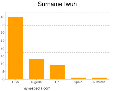 Surname Iwuh