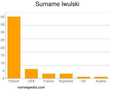Surname Iwulski