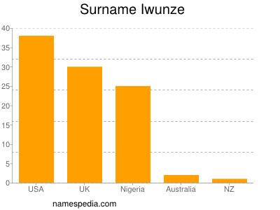 Surname Iwunze