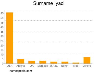 Surname Iyad