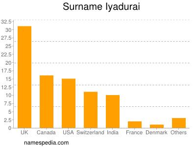 Surname Iyadurai