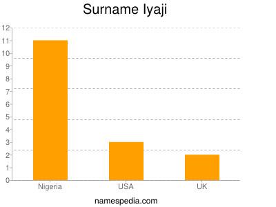 Surname Iyaji