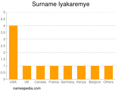 Surname Iyakaremye