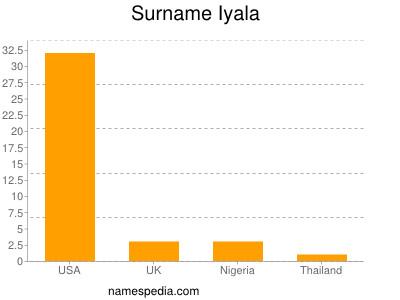 Surname Iyala