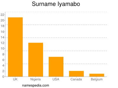 Surname Iyamabo