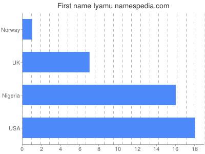 Given name Iyamu