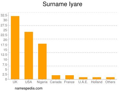 Surname Iyare