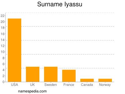 Surname Iyassu