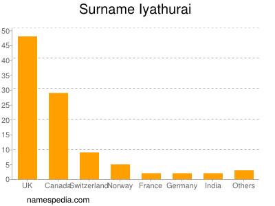 Surname Iyathurai