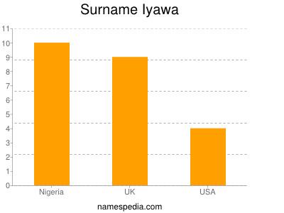 Surname Iyawa