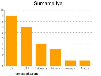 Surname Iye