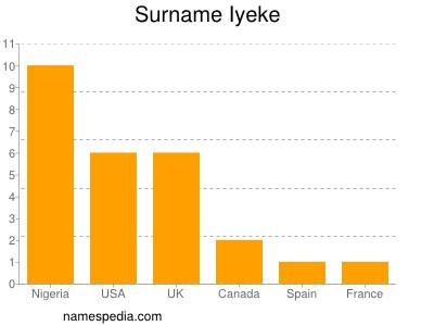 Surname Iyeke