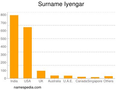 Surname Iyengar