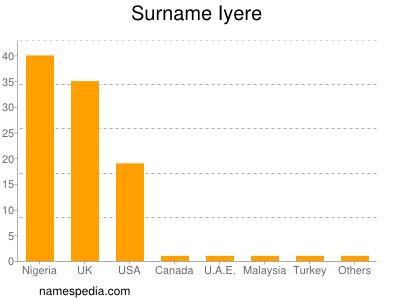 Surname Iyere