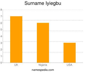 Surname Iyiegbu