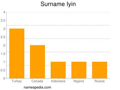 Surname Iyin