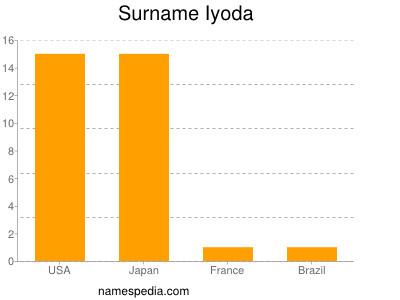 Surname Iyoda