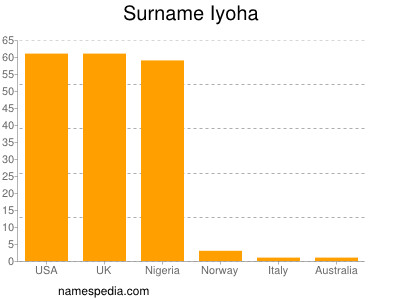 Surname Iyoha