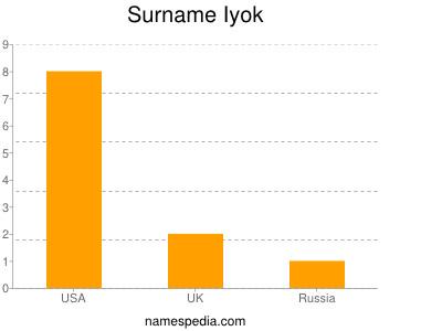 Surname Iyok