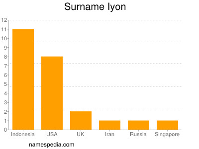 Surname Iyon