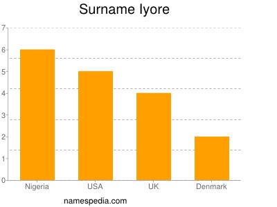 Surname Iyore