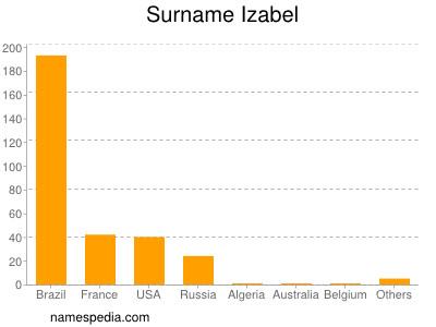 Surname Izabel