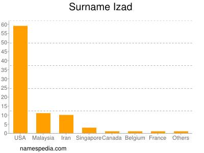 Surname Izad