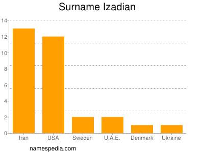 Surname Izadian
