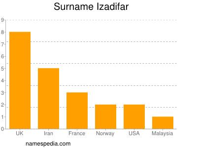 Surname Izadifar
