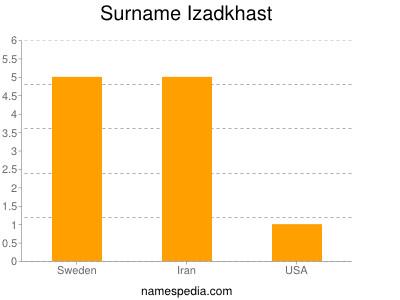 Surname Izadkhast
