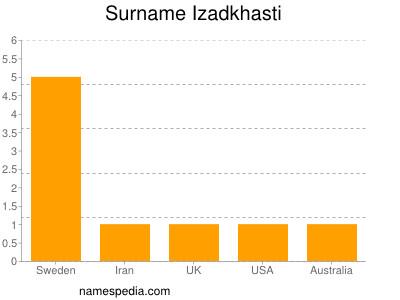 Surname Izadkhasti