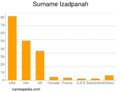 Surname Izadpanah
