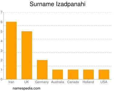 Surname Izadpanahi