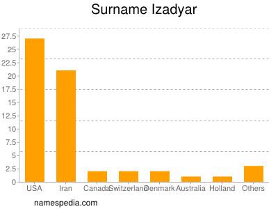 Surname Izadyar
