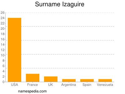 Surname Izaguire