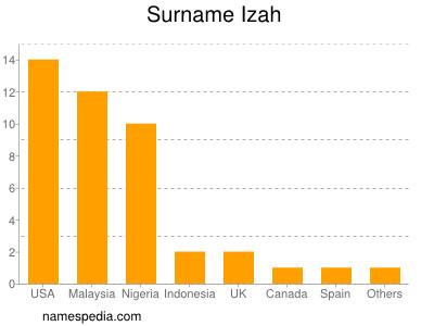 Surname Izah